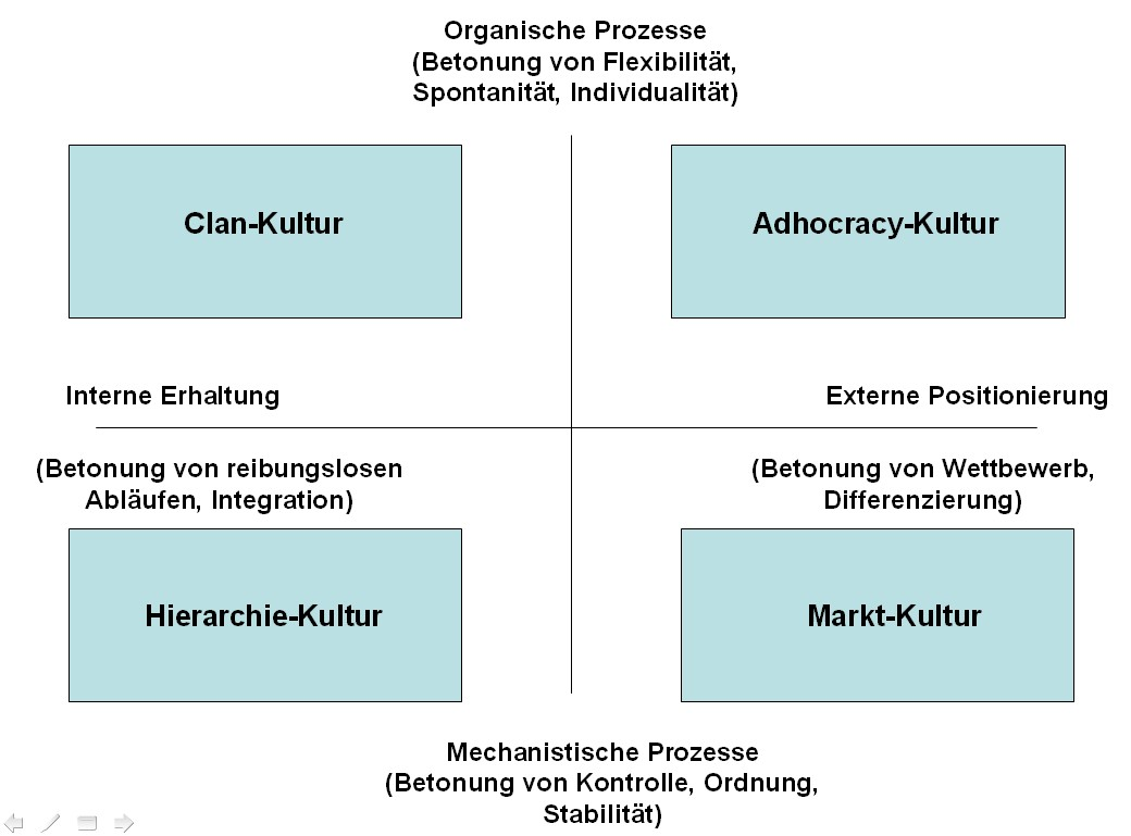Typologie der Organisationskultur
