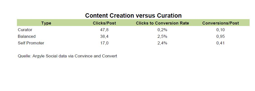Content Creation vs. Curation