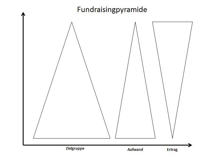 Fundraisingpyramide