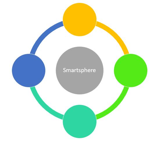 Smartsphere